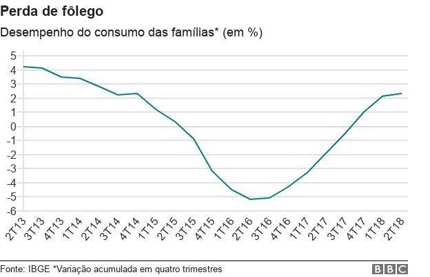 Consumo das famílias