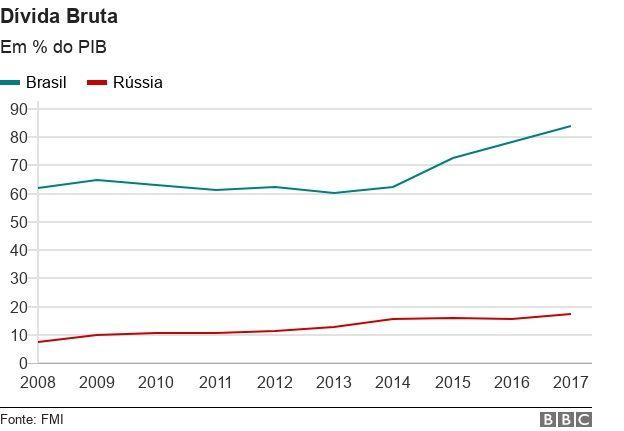 Evolução da dívida pública de Brasil e Rússia