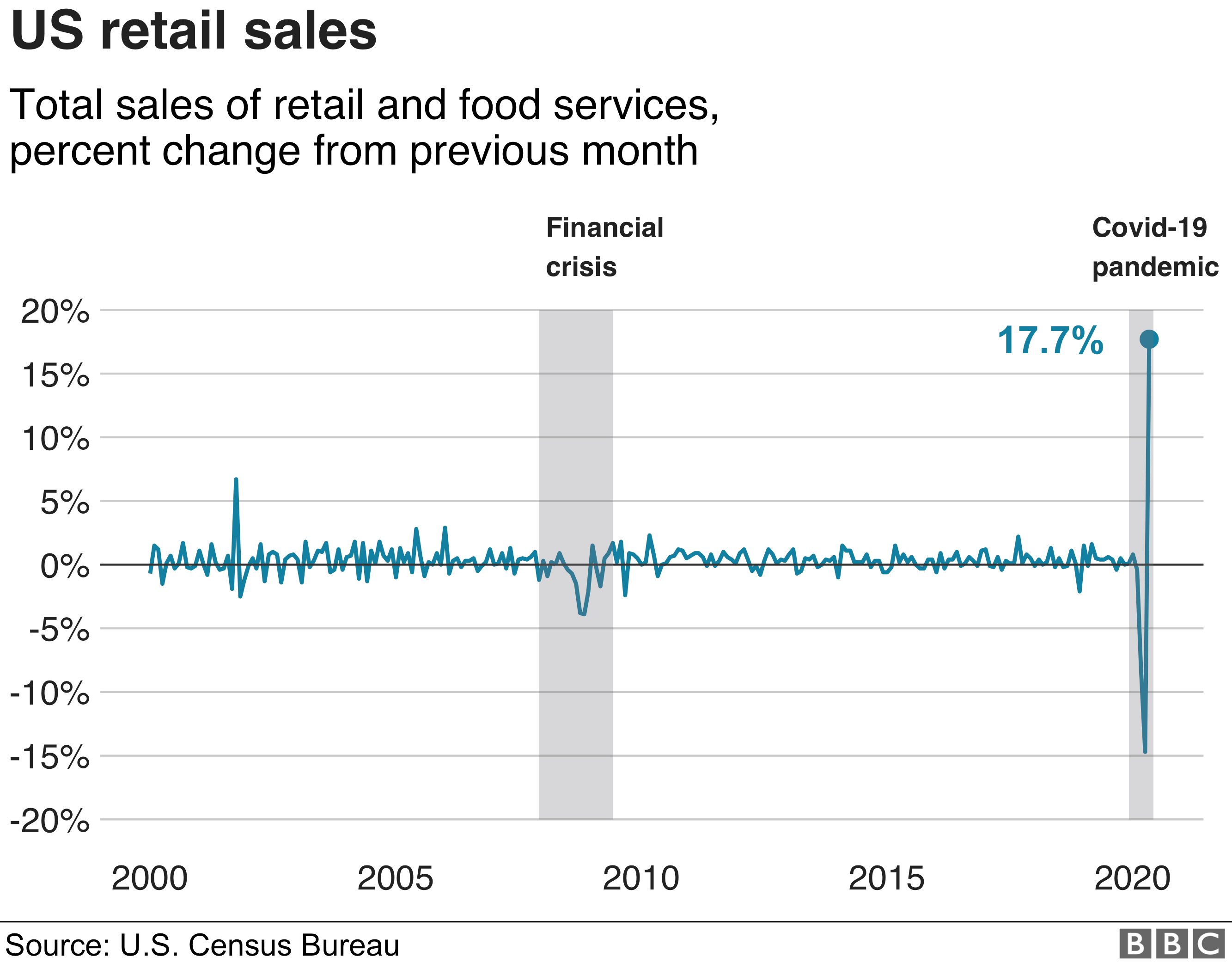 % change in retail sales