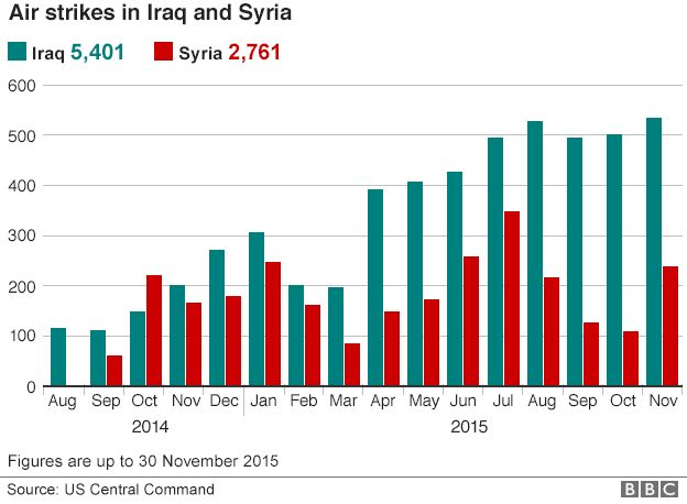 Air strikes in Iraq and Syria