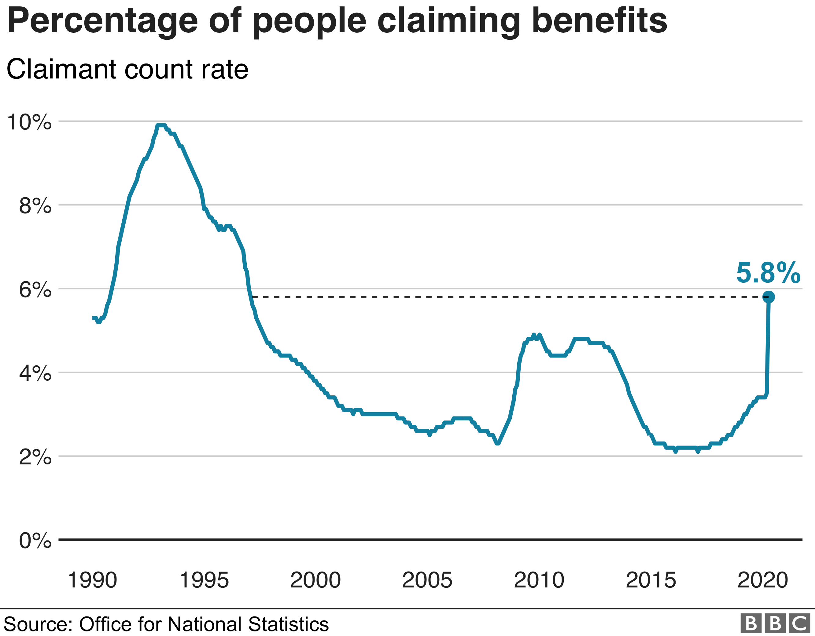 Claimant count chart