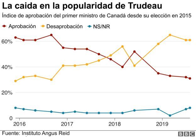 Grafica de la popularidad de Trudeau