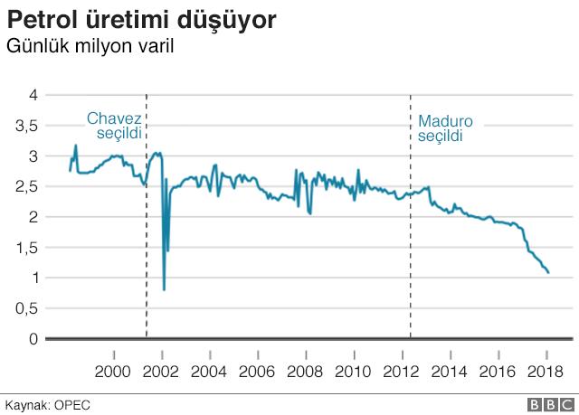 Venezuela'nın günlük petrol üretimini gösteren grafik