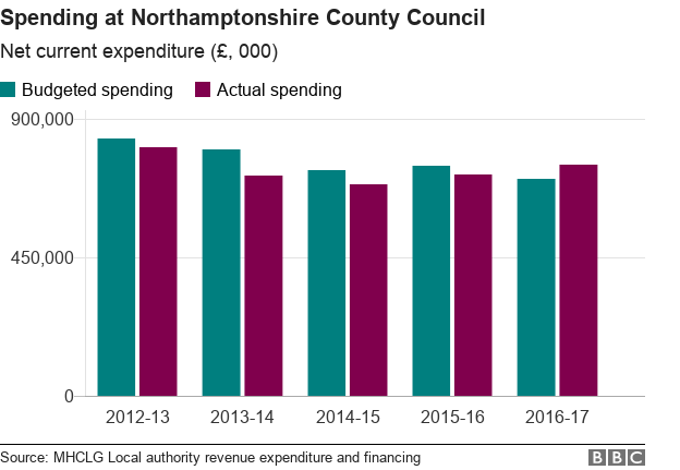 Chart showing spending at Northamptonshire County Council