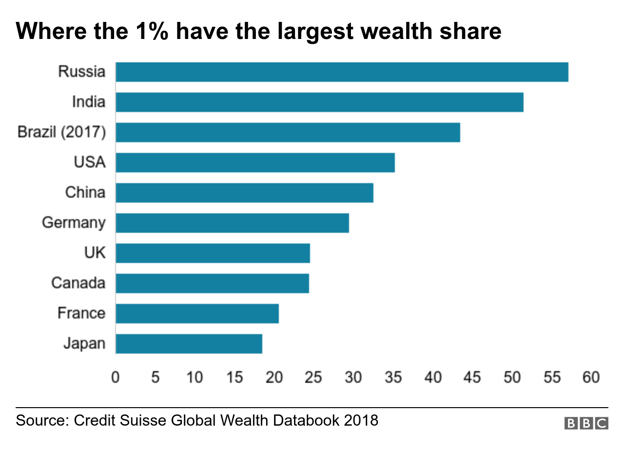 Chart shows the countries where the top 1% have the highest proportion of national wealth. Top of the list is Russia, followed by India, Brazil, USA, China, Germany, UK, Canada, France and Japan.
