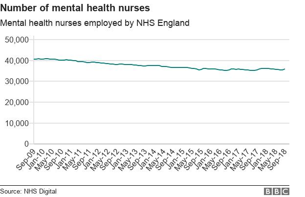 Chart showing mental health nurses