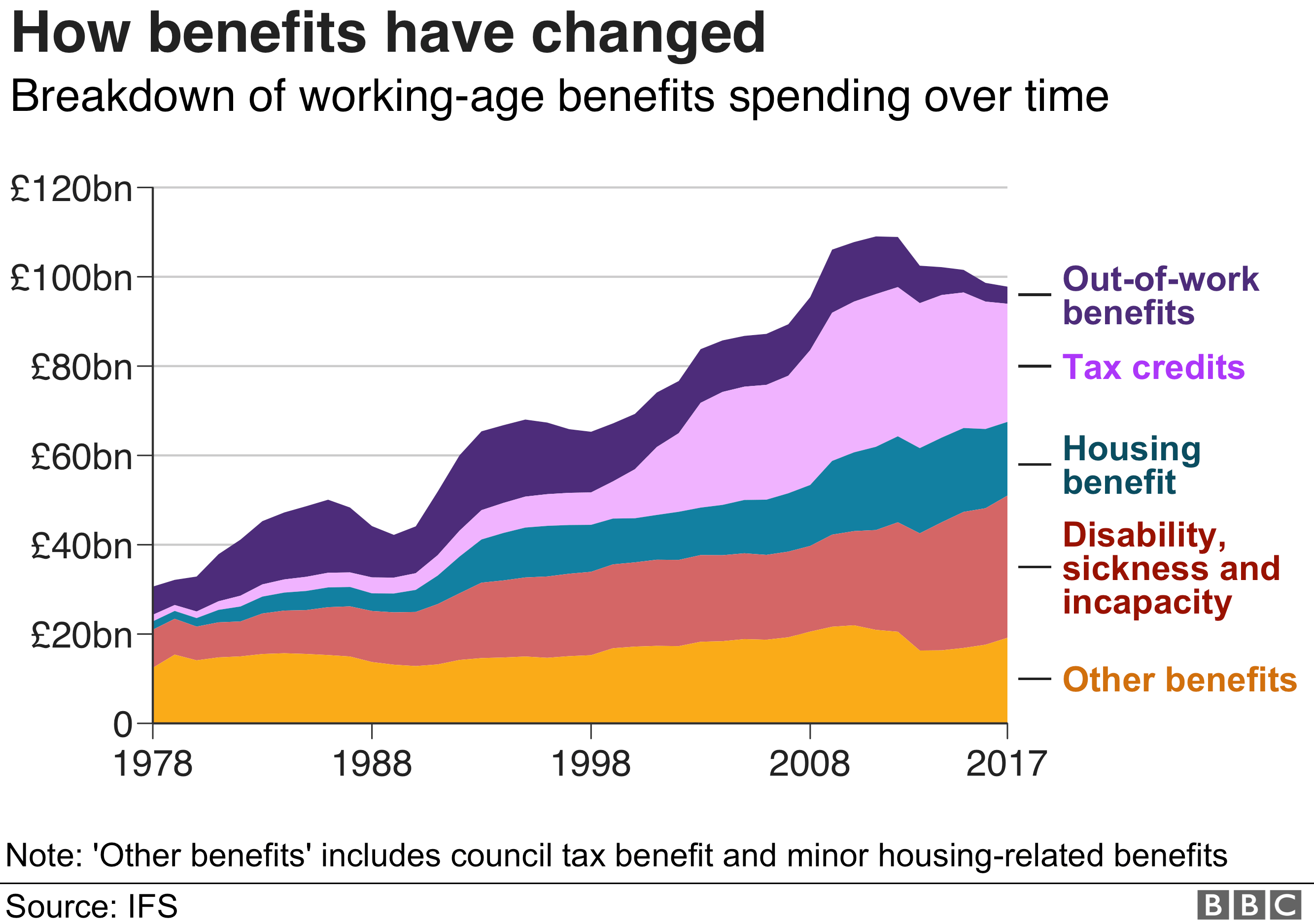 Benefits spending: Five charts on the UK's £100bn bill - BBC News