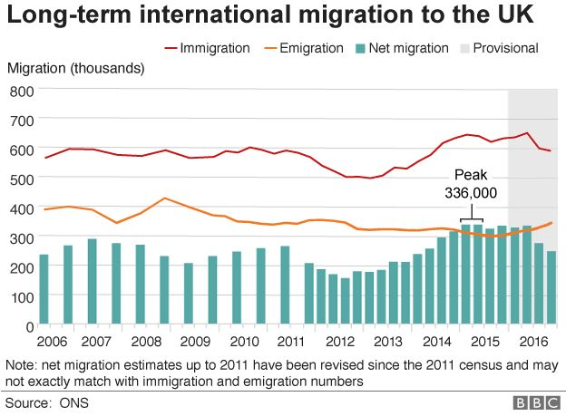 Graphic on migration stats
