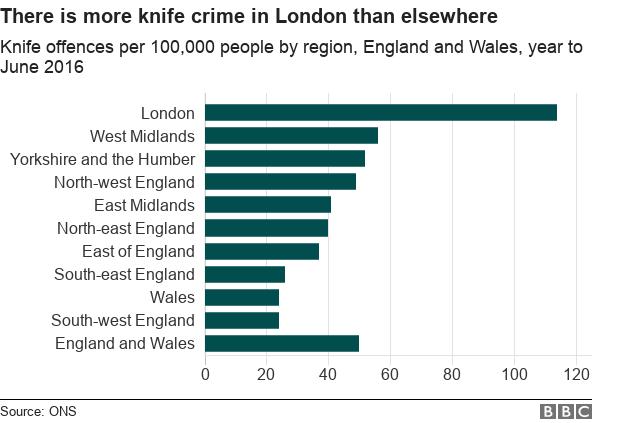 crime statistics Knife