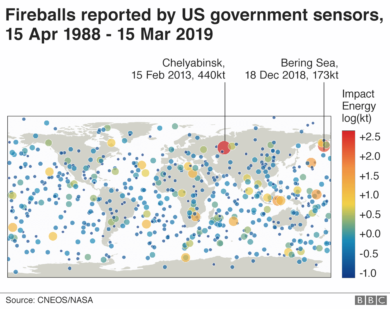 Fireball chart showing Chelyabinsk and Bering Sea fireballs