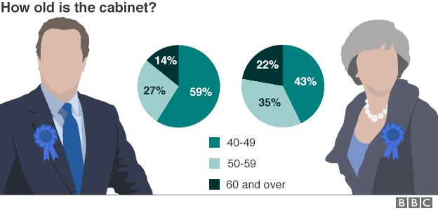 Chart showing the breakdown of ages of cabinet ministers