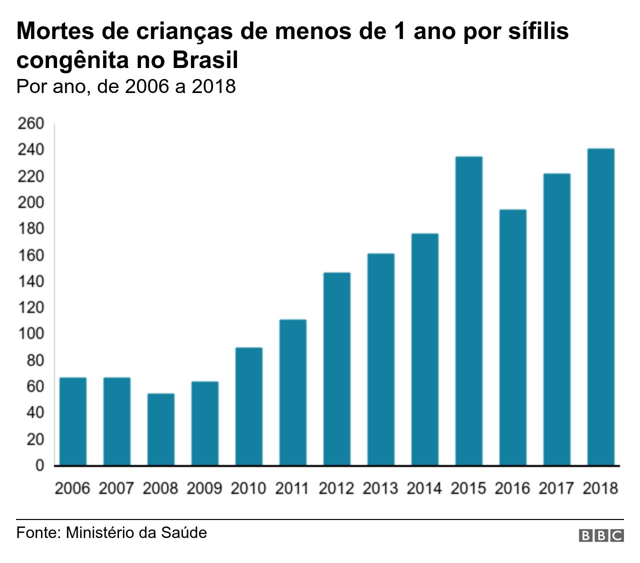 Gráfico mortes de crianças por sífilis congênita