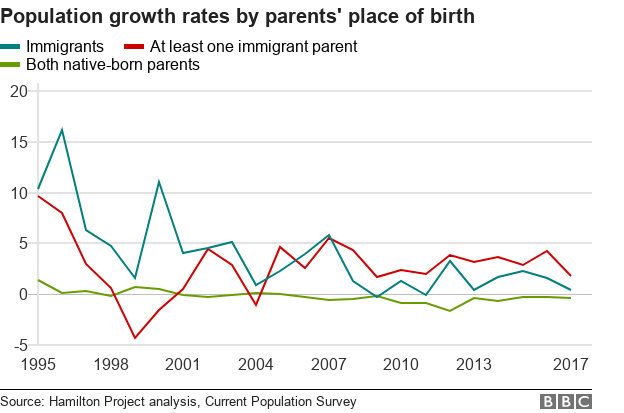 Population growth by parents' place of birth