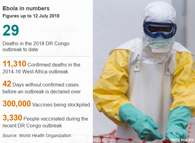 Ebola in numbers