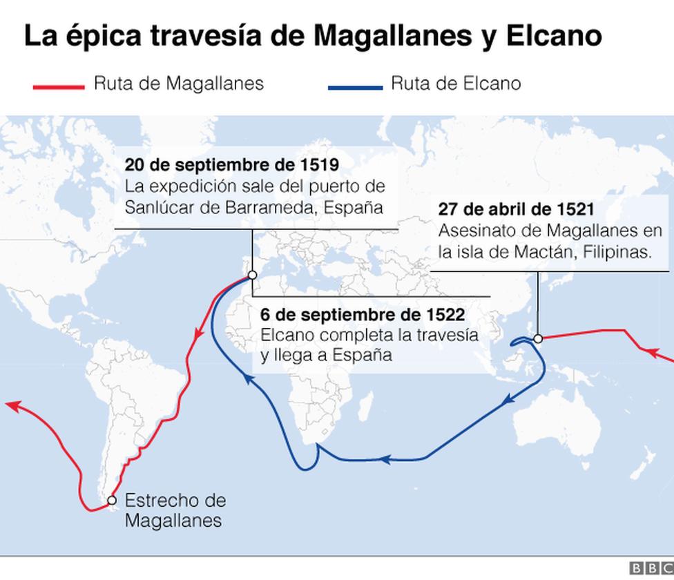 Mapa de la travesía de Magallanes y Elcano