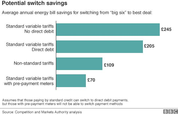 Chart showing how much money CMA analysis suggests consumers could save by switching their energy supplier