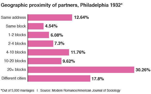 Geographic proximity of partners, Philadelphia 1932