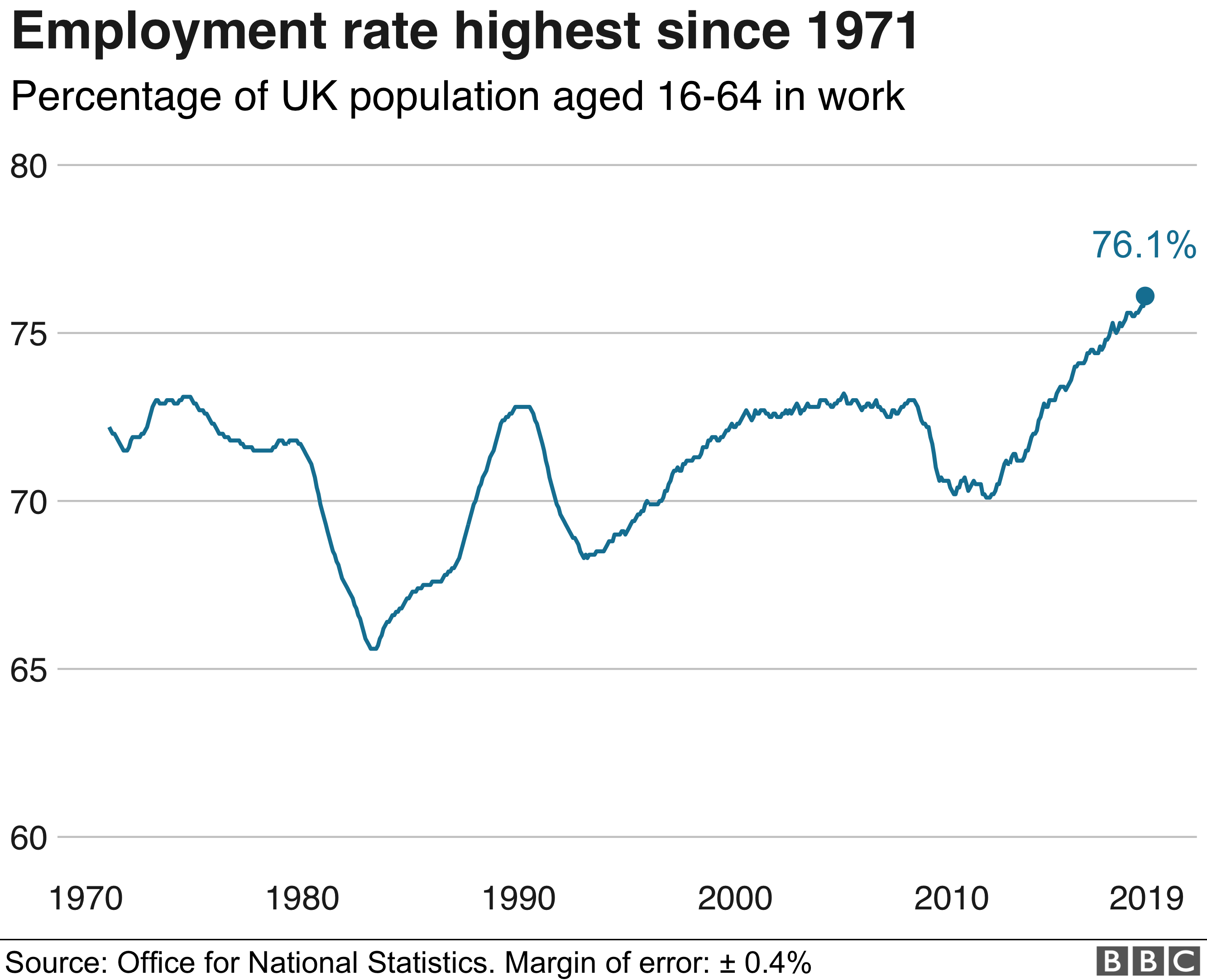 Employment rate graphic