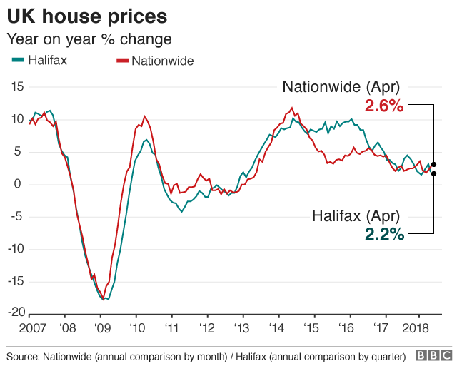 Image result for House prices fell 3.1% in April, their biggest monthly drop since September 2010