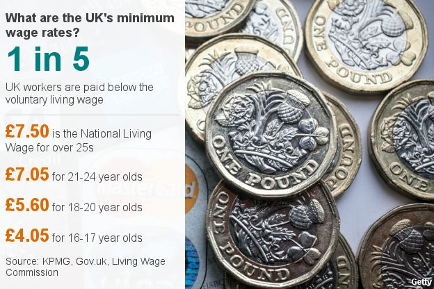 Minimum wage graph
