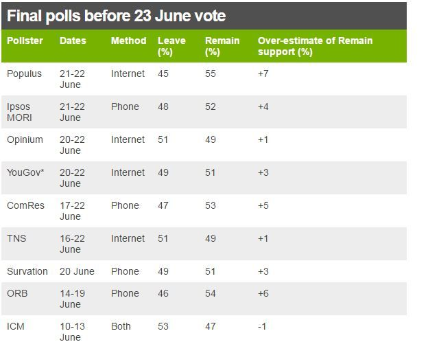 Table of the final polls by the big pollsters