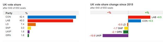 650 sandalyenin 649'undan sonra Muhafazakârlar en büyük parti, ancak İşgücü% 9.5 kazanç elde eden bir grafik.