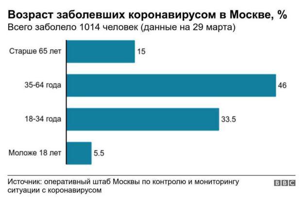 Возраст заболевших в Москве