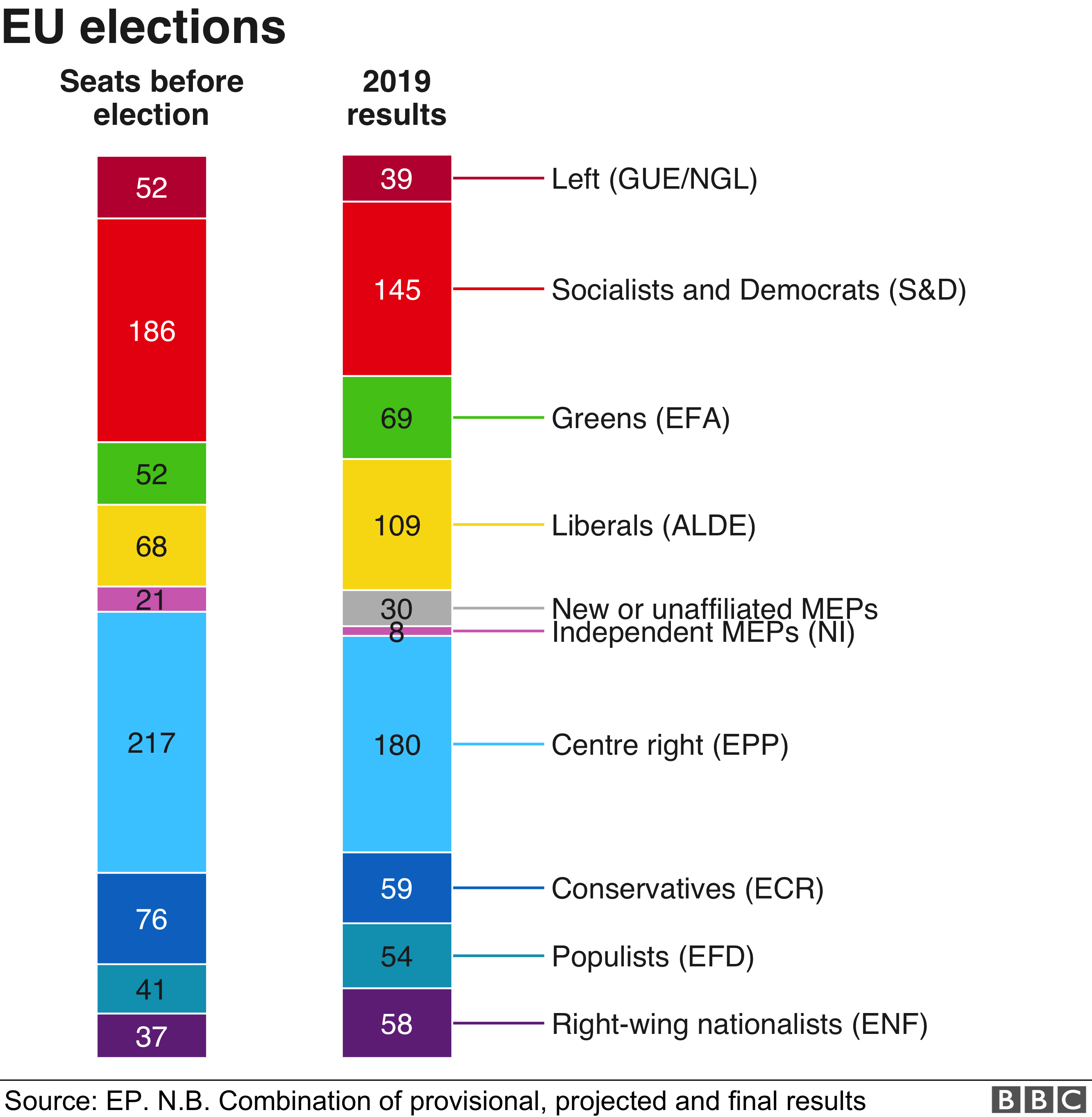 European elections 2019: Country-by-country roundup - BBC News