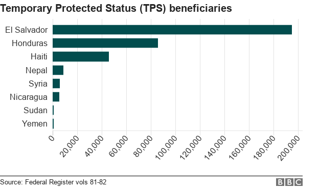 Bar chart showing numbers of Temporary Protected Status beneficiaries