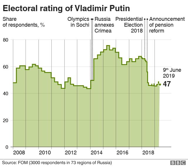 Graphique d'évaluation électorale de Poutine