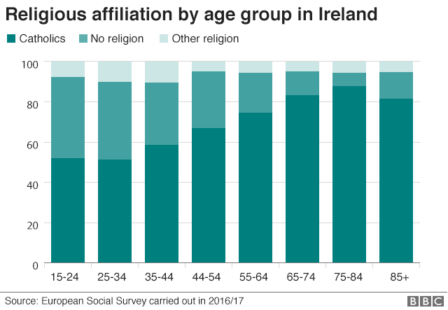 Bar chart showing religious affiliation by age in Ireland