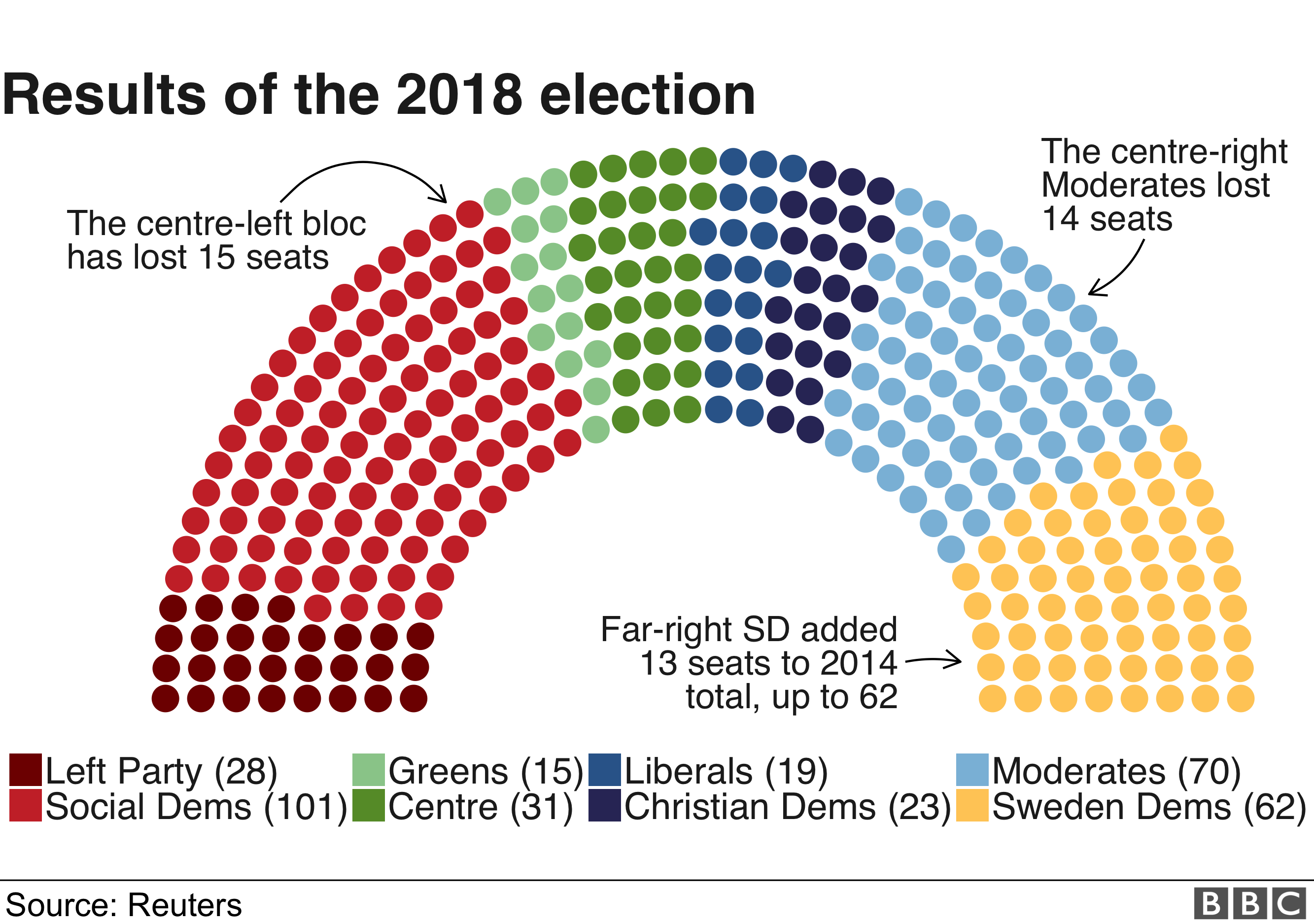 A graphic showing the seats won by each party in the Swedish elections