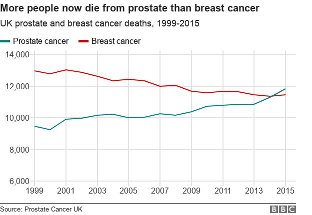 BBC graph on prostate and breast cancer deaths