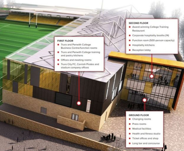Stadium for Cornwall plans