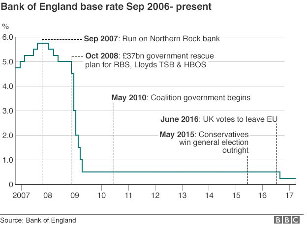 UK interest rate chart March 2017