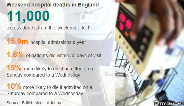 Graph showing weekend death figures