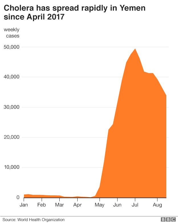 Graph showing the speed of Yemen's cholera outbreak