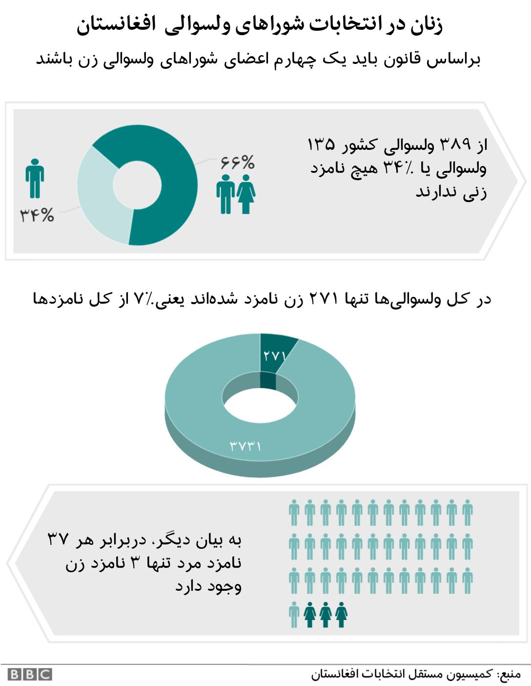 زنان در انتخابات شوراهای ولسوالی