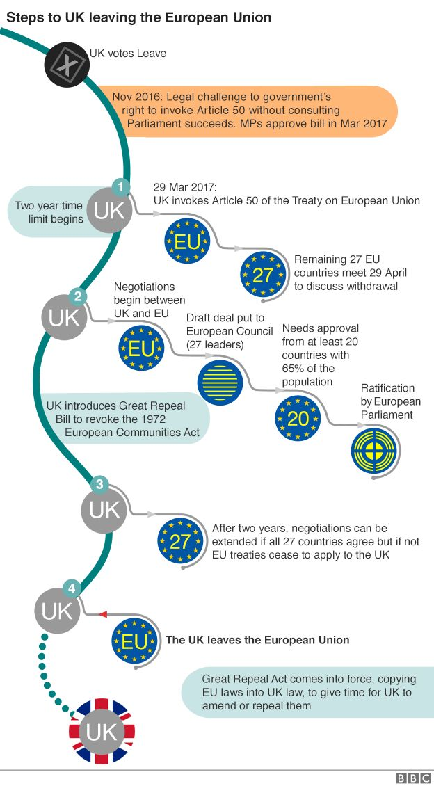 Brexit flowchart updated with Great Repeal Bill details