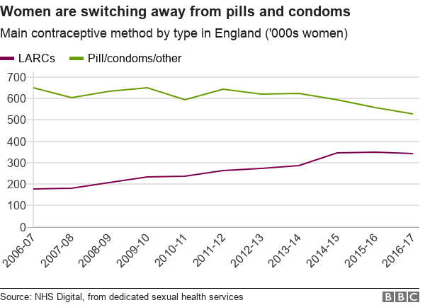 graph: women are switching away from pills and condoms in favour of long acting reversible contraceptives