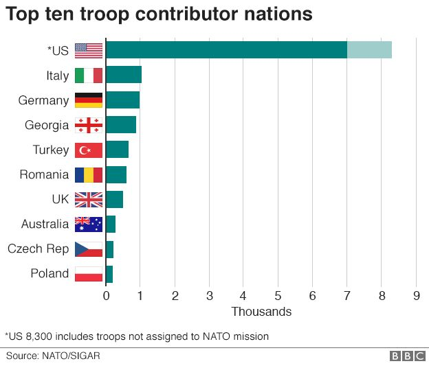 Chart showing the top ten troop contributors to the Nato mission in Afghanistan