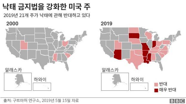 낙태 금지법을 강화한 미국주