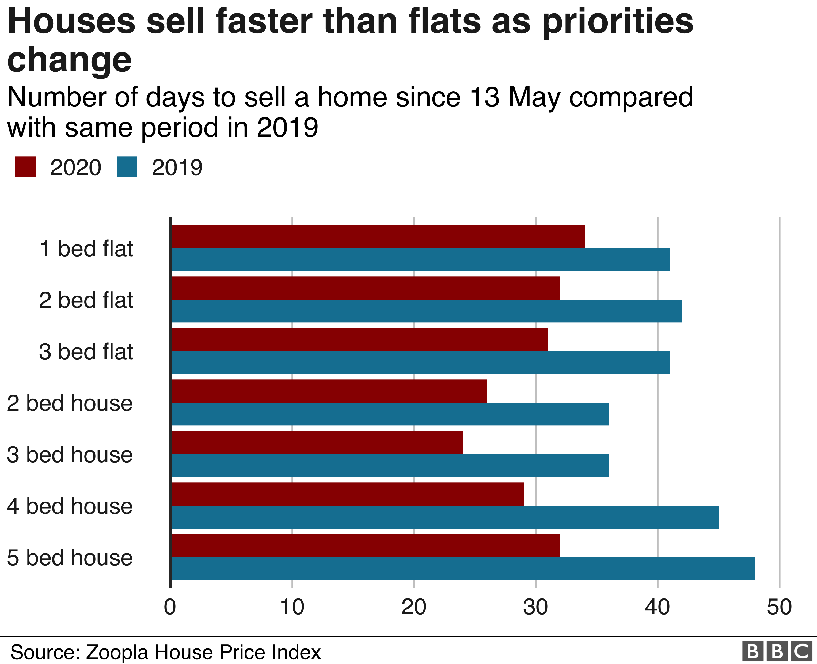 Chart showing how houses are now selling faster than flats as priorities change