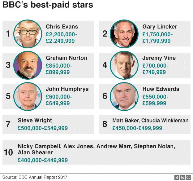 BBC pay graphic.
