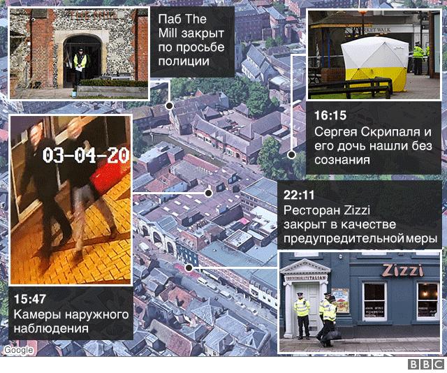 Расследование дела Скрипаля - хроника событий