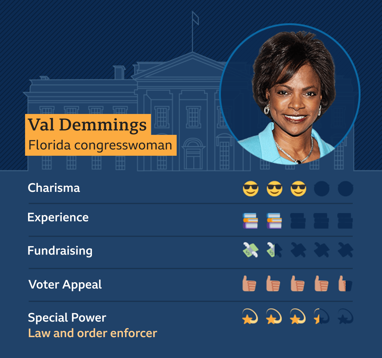 Graphic of Val Demmings, Florida congresswoman: Charisma - 3, Experience - 2, Fundraising - 1.5, Voter appeal - 4.5, Special Power - Law and order enforcer - 3.5