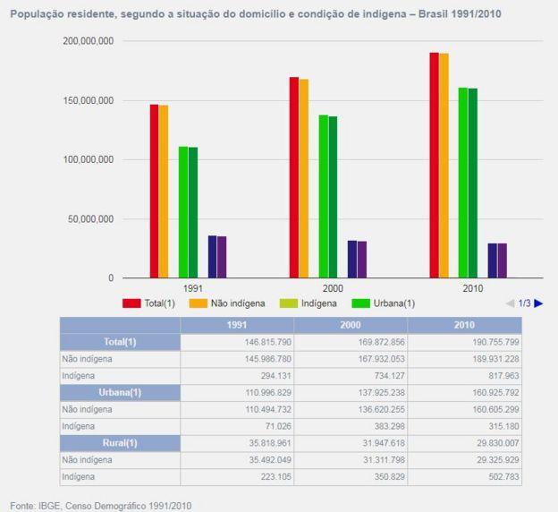 gráfico do IBGE sobre população indígena