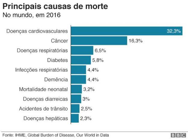 principais causas de morte