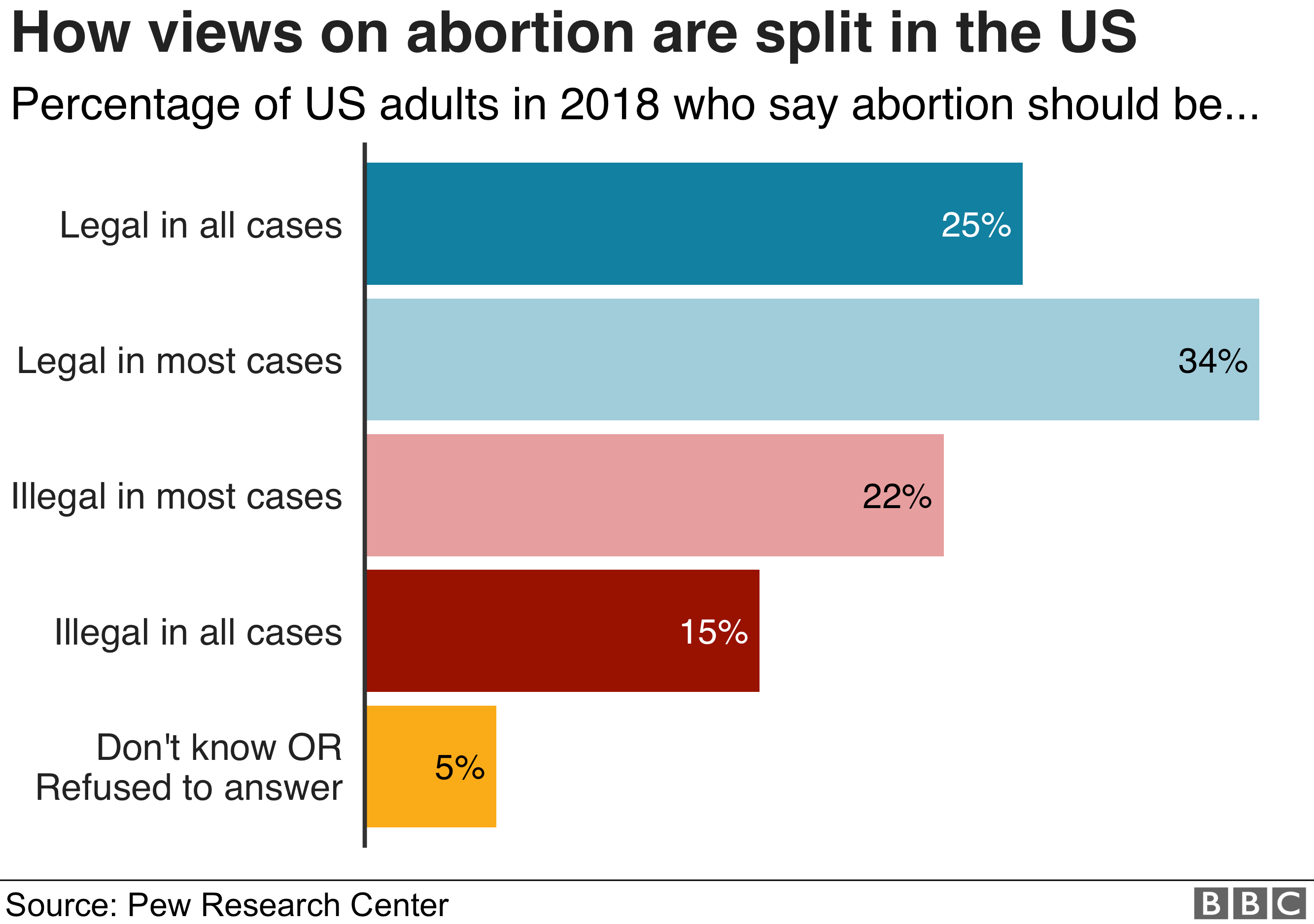 attitudes to abortion in US