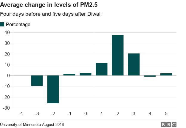 Bar chart of PM2.5 levels